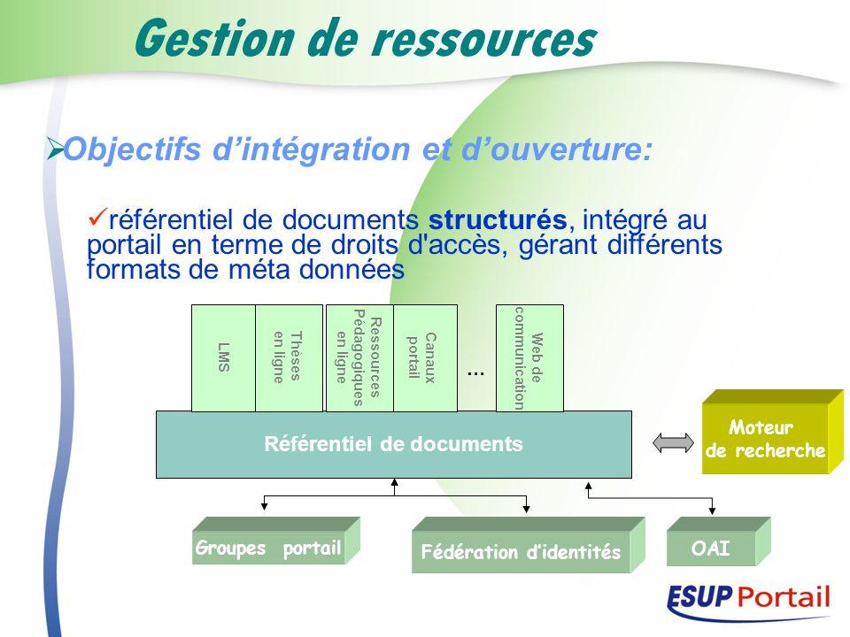 Référentiel de documents Fédération d'identités