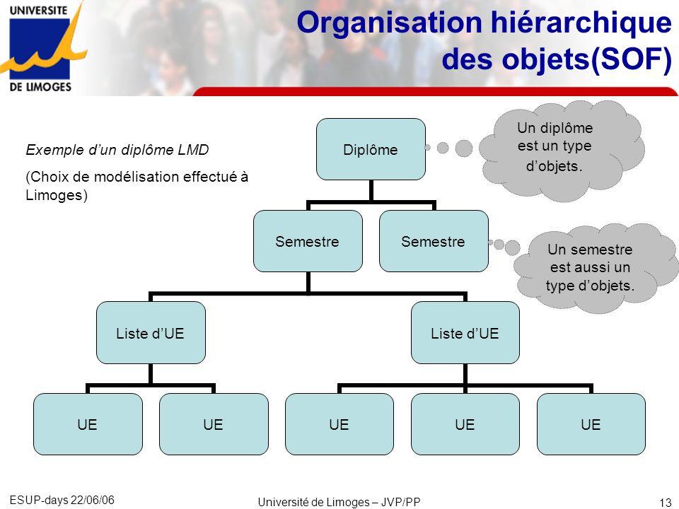 Organisation hiérarchique des objets(SOF)