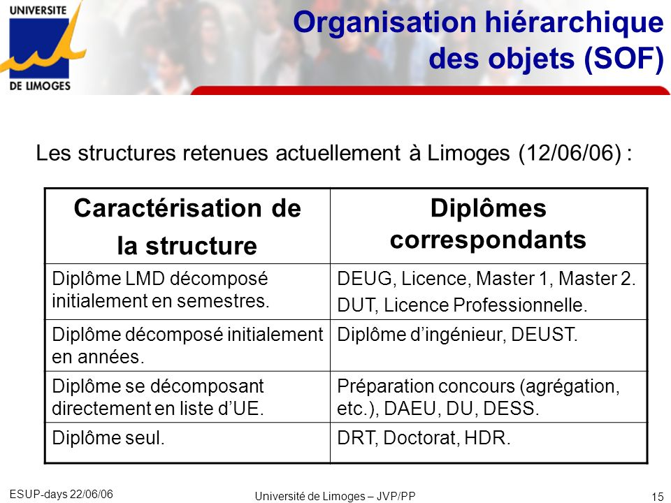 Organisation hiérarchique des objets (SOF)