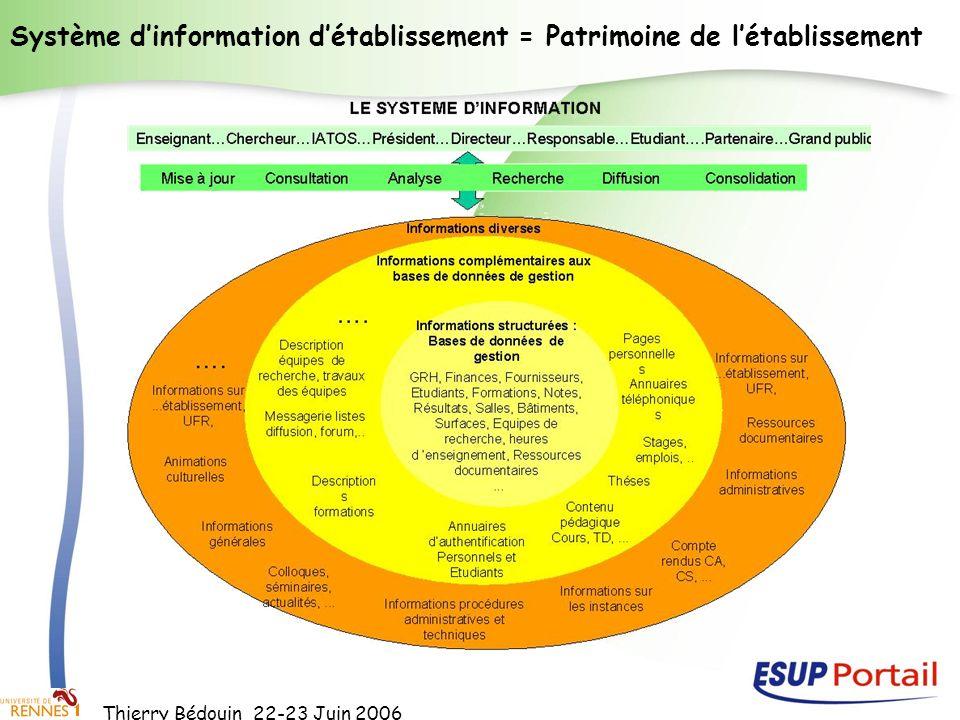 Système d'information d'établissement = Patrimoine de l'établissement