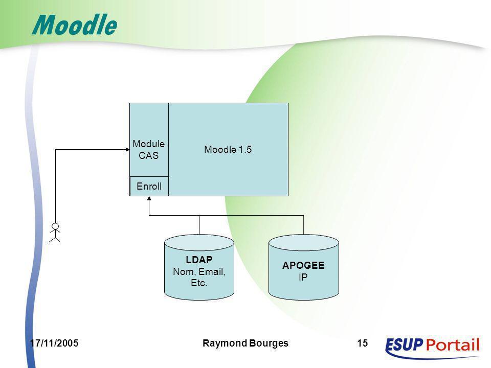 Moodle Module CAS Moodle 1.5 Enroll LDAP Nom, Email, Etc. APOGEE IP