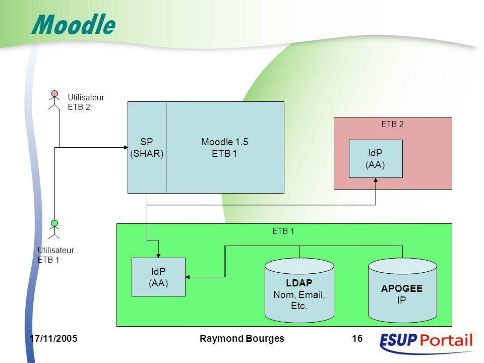 Moodle SP (SHAR) Moodle 1.5 ETB 1 IdP (AA) IdP (AA) LDAP Nom, Email,