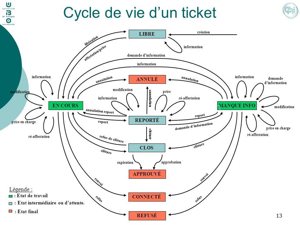 Cycle de vie d'un ticket
