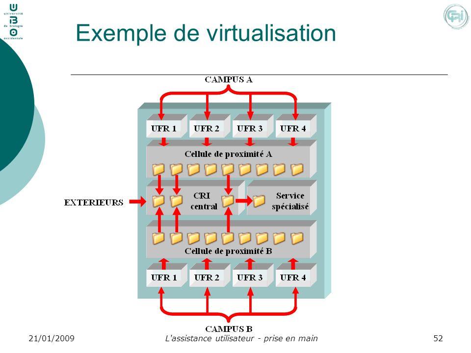 Exemple de virtualisation