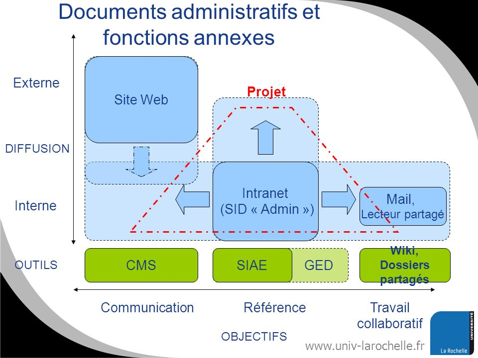 Documents administratifs et fonctions annexes