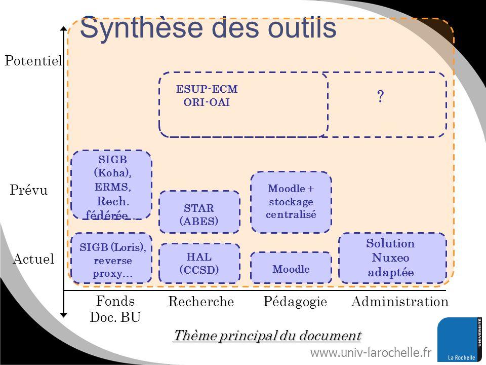 Synthèse des outils Potentiel Prévu Actuel Fonds Doc. BU Recherche