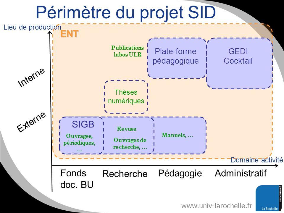 Périmètre du projet SID