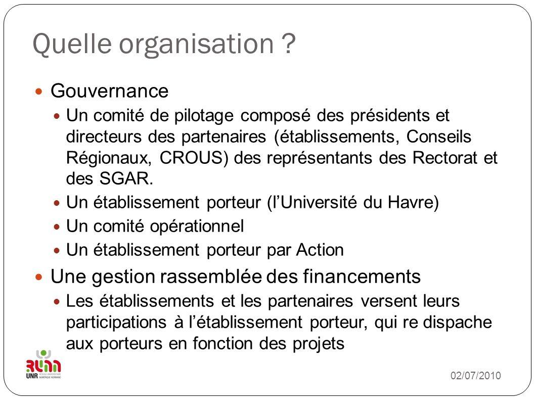 Quelle organisation Gouvernance