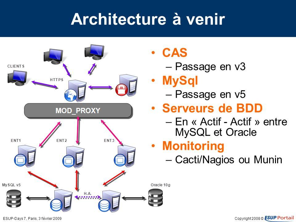 Architecture à venir CAS MySql Serveurs de BDD Monitoring