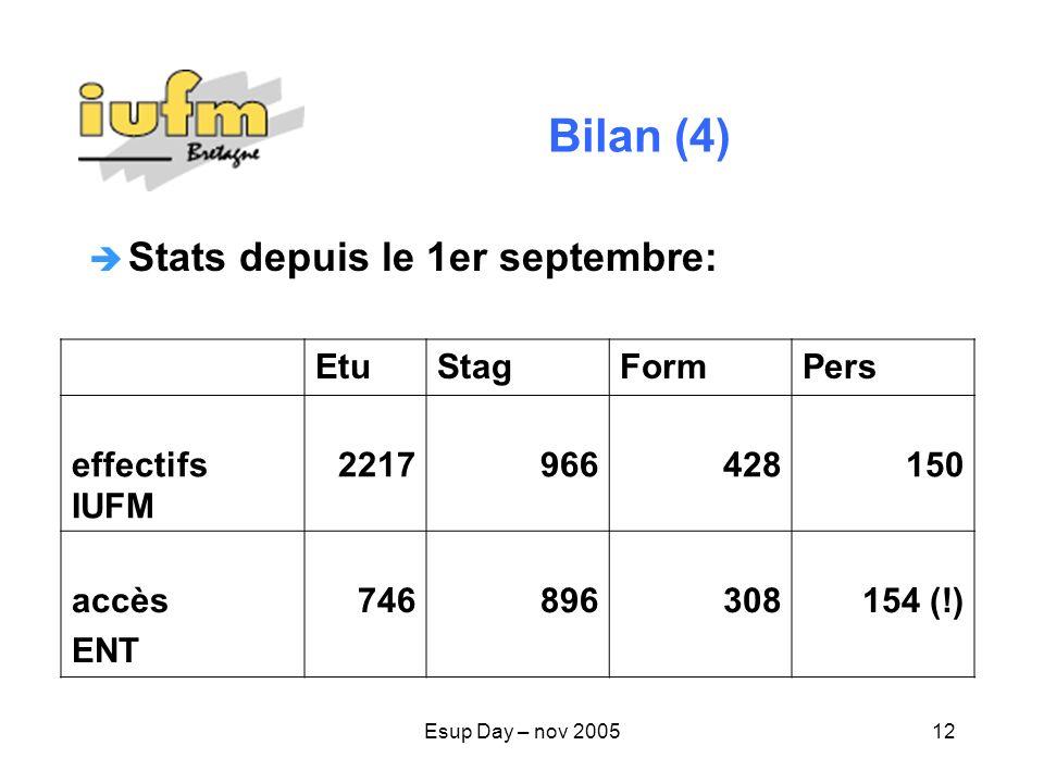 Bilan (4) Stats depuis le 1er septembre: Etu Stag Form Pers