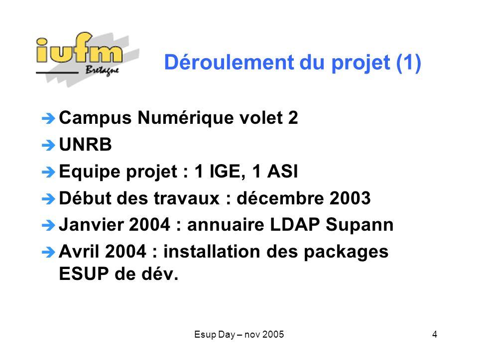 Déroulement du projet (1)
