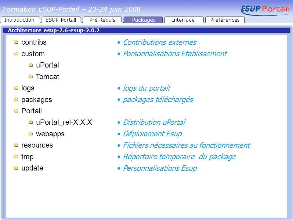 Contributions externes Personnalisations Etablissement