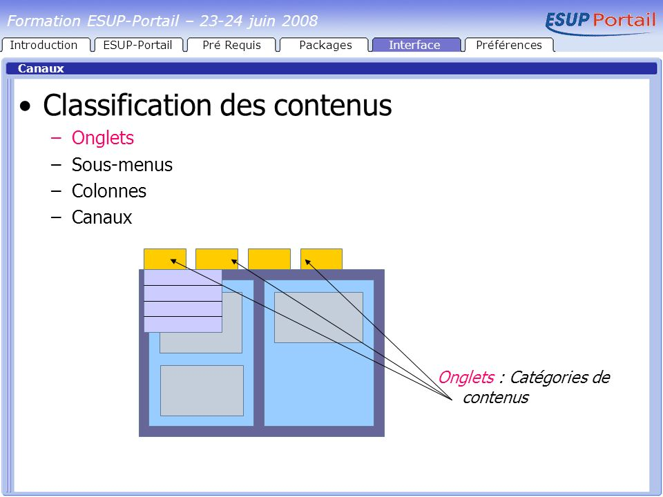 Classification des contenus