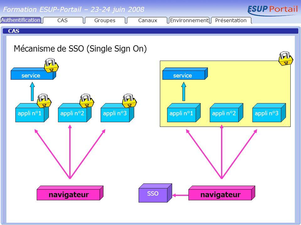 Mécanisme de SSO (Single Sign On)