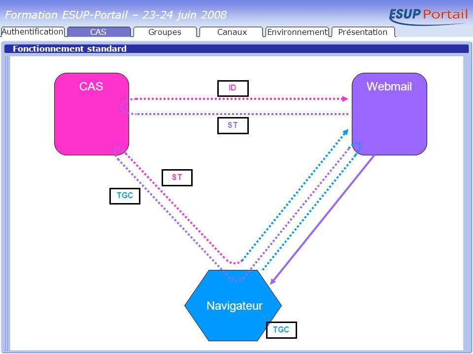 CAS Webmail Navigateur Formation ESUP-Portail – 23-24 juin 2008