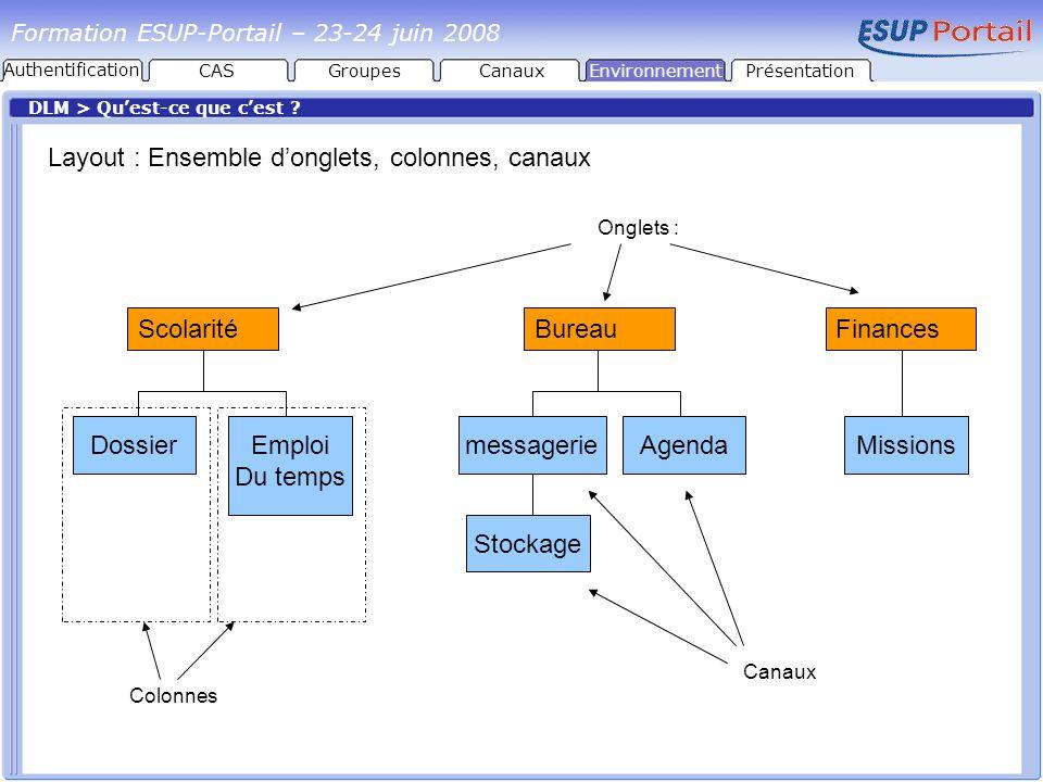 Layout : Ensemble d'onglets, colonnes, canaux
