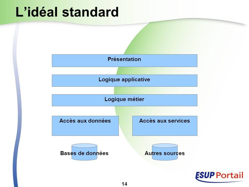 L'idéal standard Présentation Logique applicative Logique métier