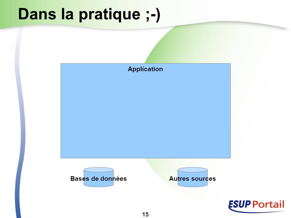 Dans la pratique ;-) Application Bases de données Autres sources