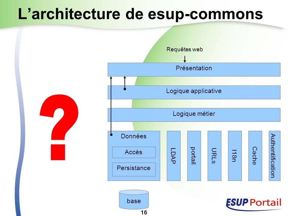 L'architecture de esup-commons