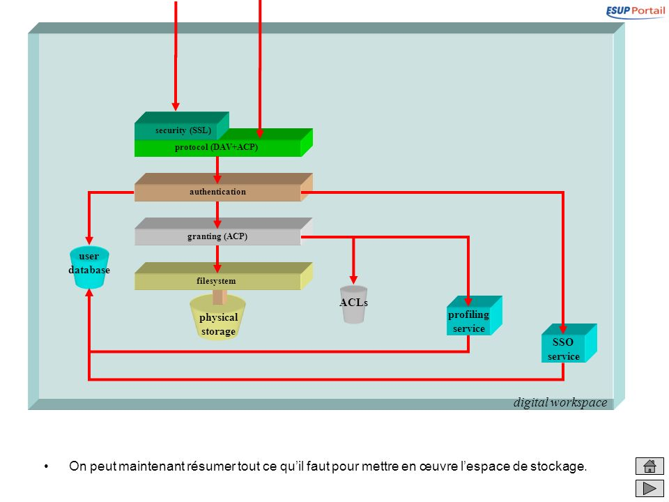 digital workspacesecurity (SSL) protocol (DAV+ACP) authentication. granting (ACP) user database. filesystem.