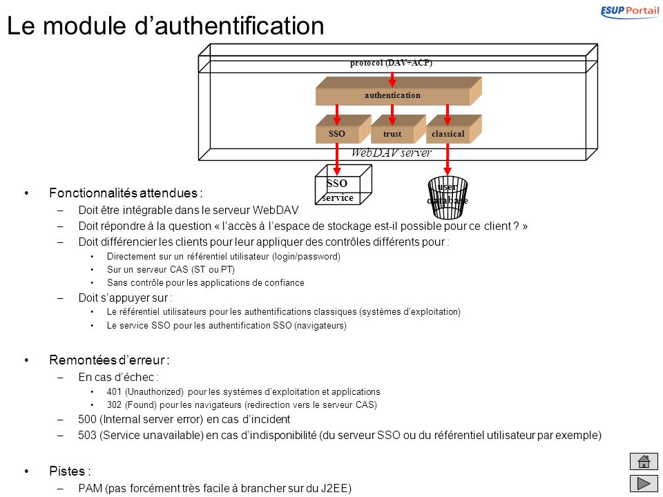 Le module d'authentification
