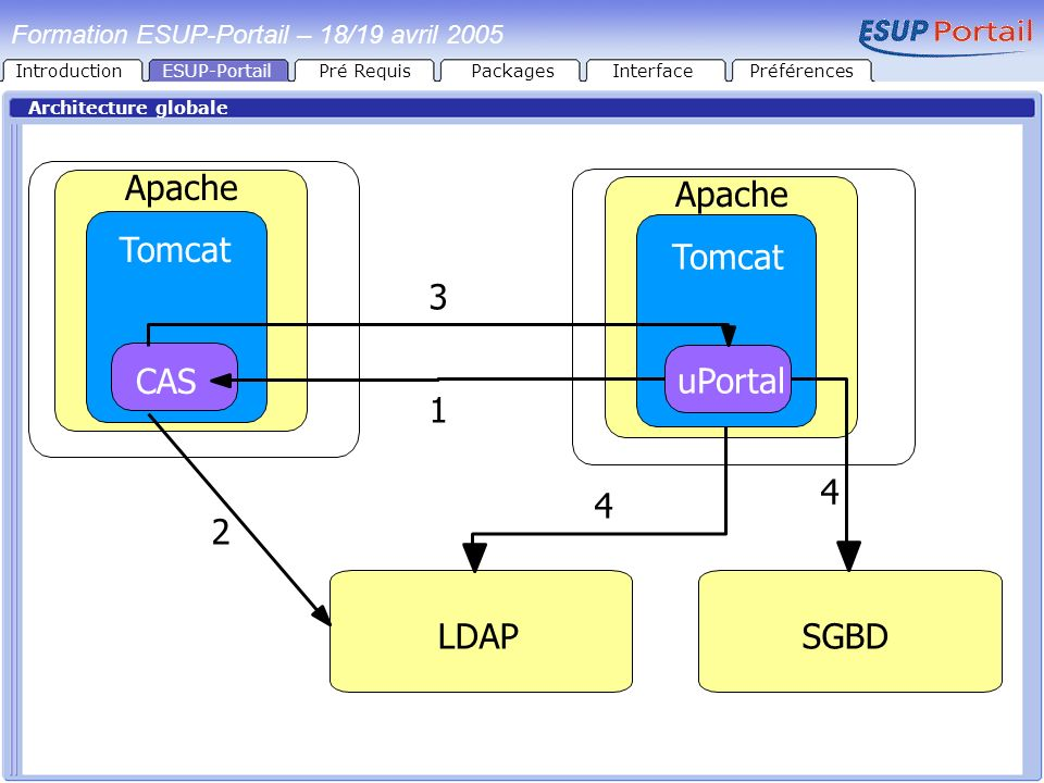 Apache Tomcat CAS Apache Tomcat uPortal 3 1 4 2 4 LDAP SGBD