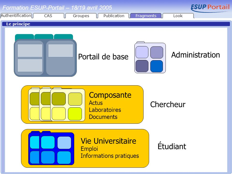Administration Portail de base Composante Chercheur Vie Universitaire