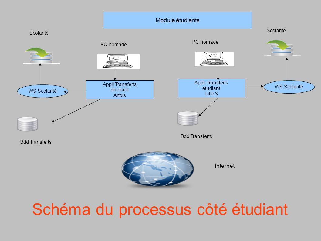 Schéma du processus côté étudiant