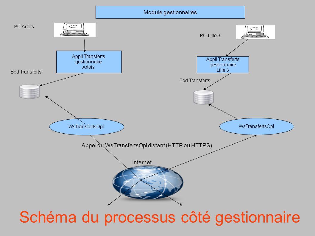 Schéma du processus côté gestionnaire