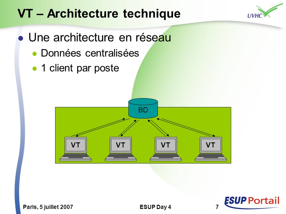 VT – Architecture technique