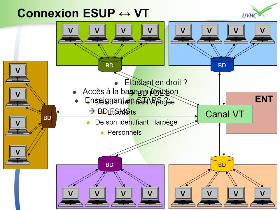 Connexion ESUP ↔ VT ENT Canal VT Étudiant en droit