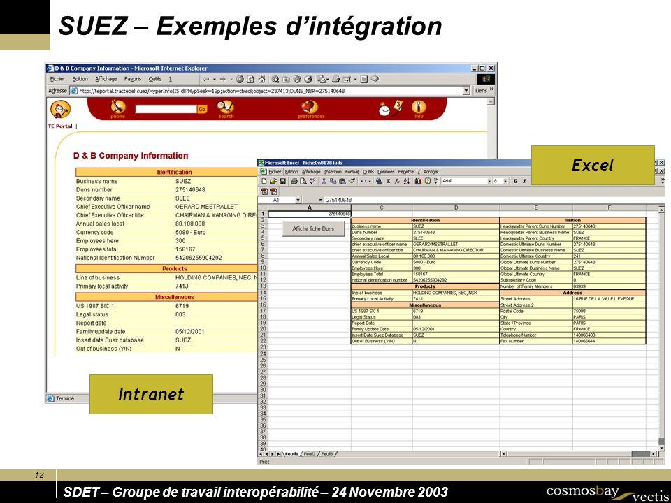 SUEZ – Exemples d'intégration