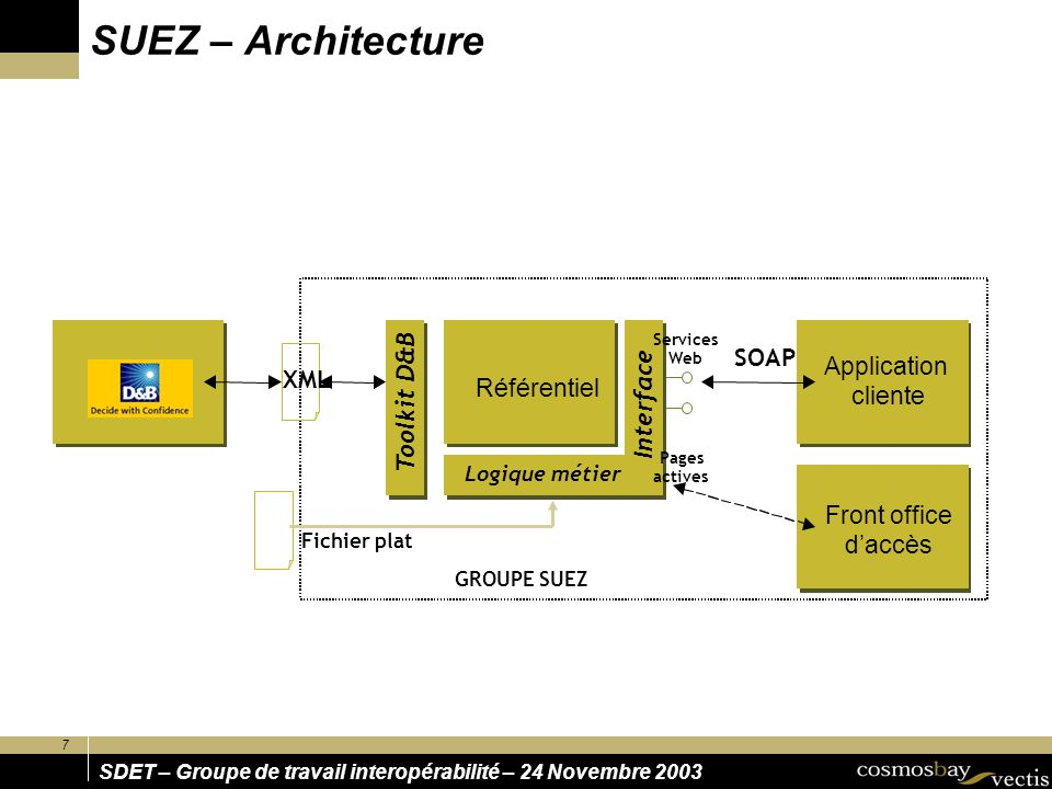 SUEZ – Architecture D&B D&B SOAP Application XML Interface cliente