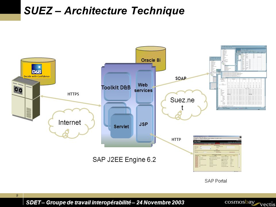 SUEZ – Architecture Technique