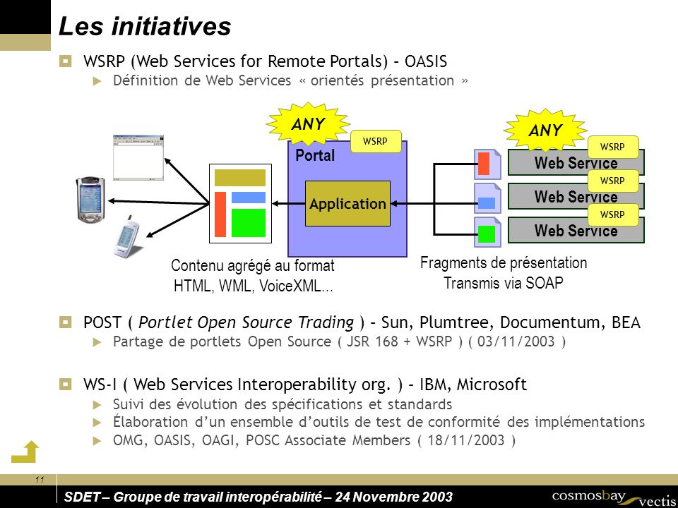 Les initiatives WSRP (Web Services for Remote Portals) – OASIS ANY ANY