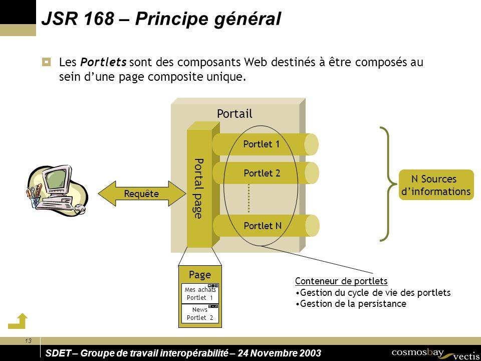 JSR 168 – Principe général Les Portlets sont des composants Web destinés à être composés au sein d'une page composite unique.