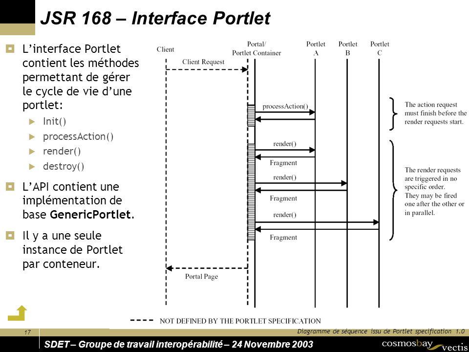 JSR 168 – Interface Portlet