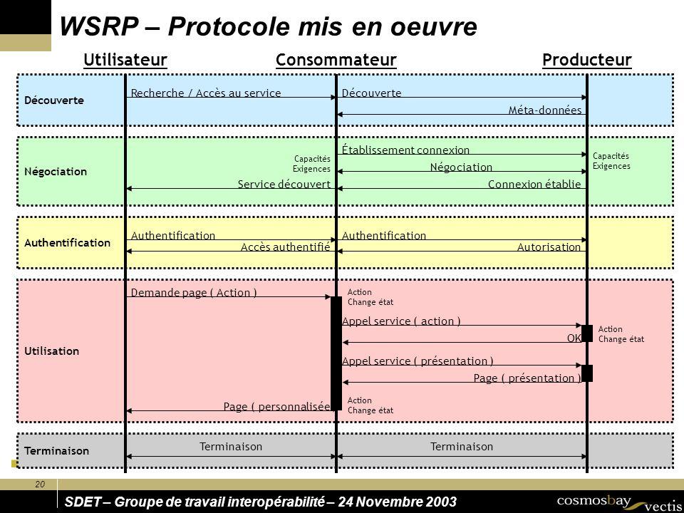 WSRP – Protocole mis en oeuvre