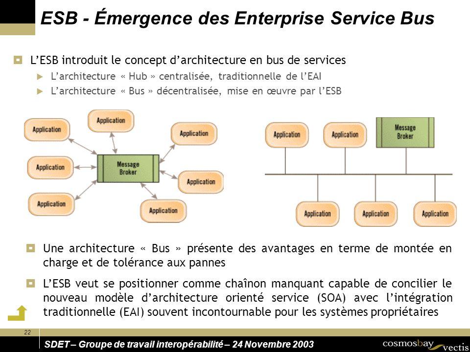 ESB - Émergence des Enterprise Service Bus