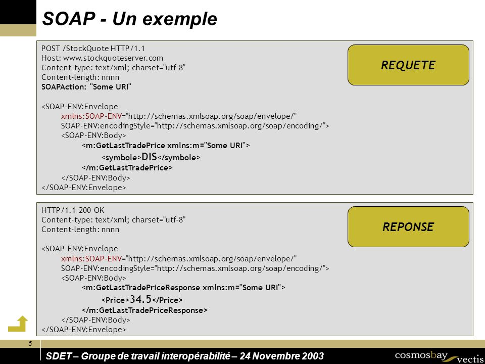 SOAP - Un exemple REQUETE REPONSE POST /StockQuote HTTP/1.1