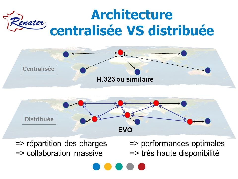 Architecture centralisée VS distribuée