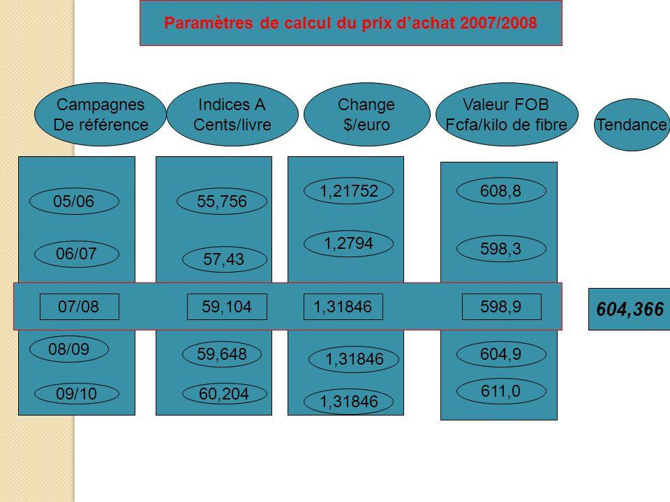 Paramètres de calcul du prix d'achat 2007/2008
