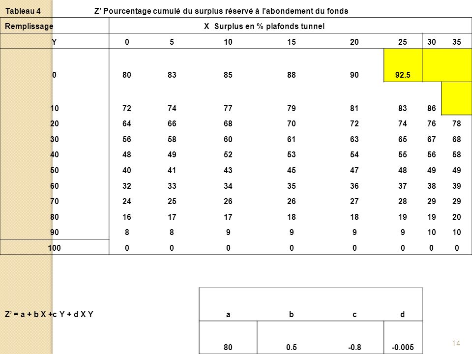 Tableau 4 Z' Pourcentage cumulé du surplus réservé à l abondement du fonds. Remplissage. X Surplus en % plafonds tunnel.