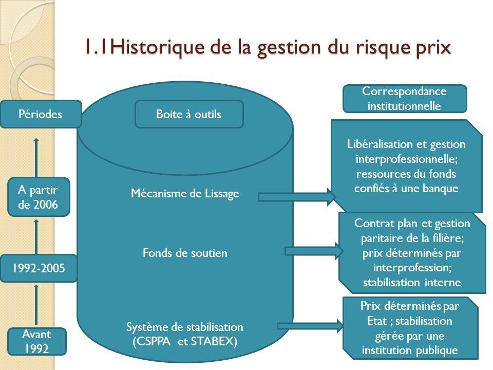 1.1Historique de la gestion du risque prix
