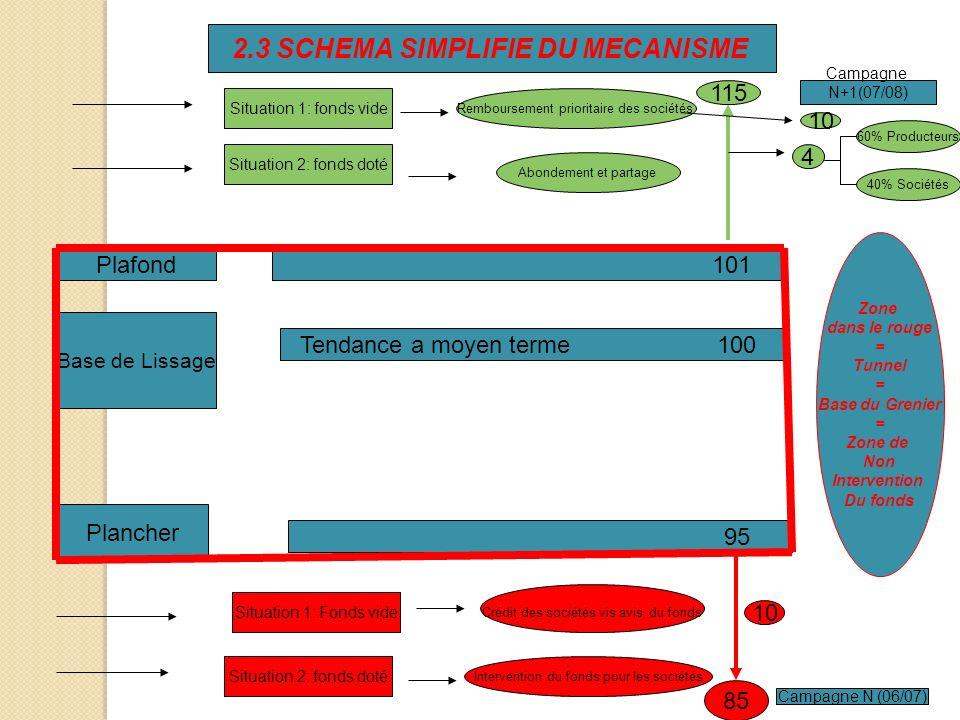2.3 SCHEMA SIMPLIFIE DU MECANISME