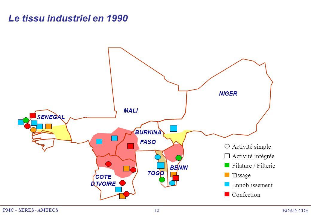 Le tissu industriel en 1990 Activité simple Activité intégrée