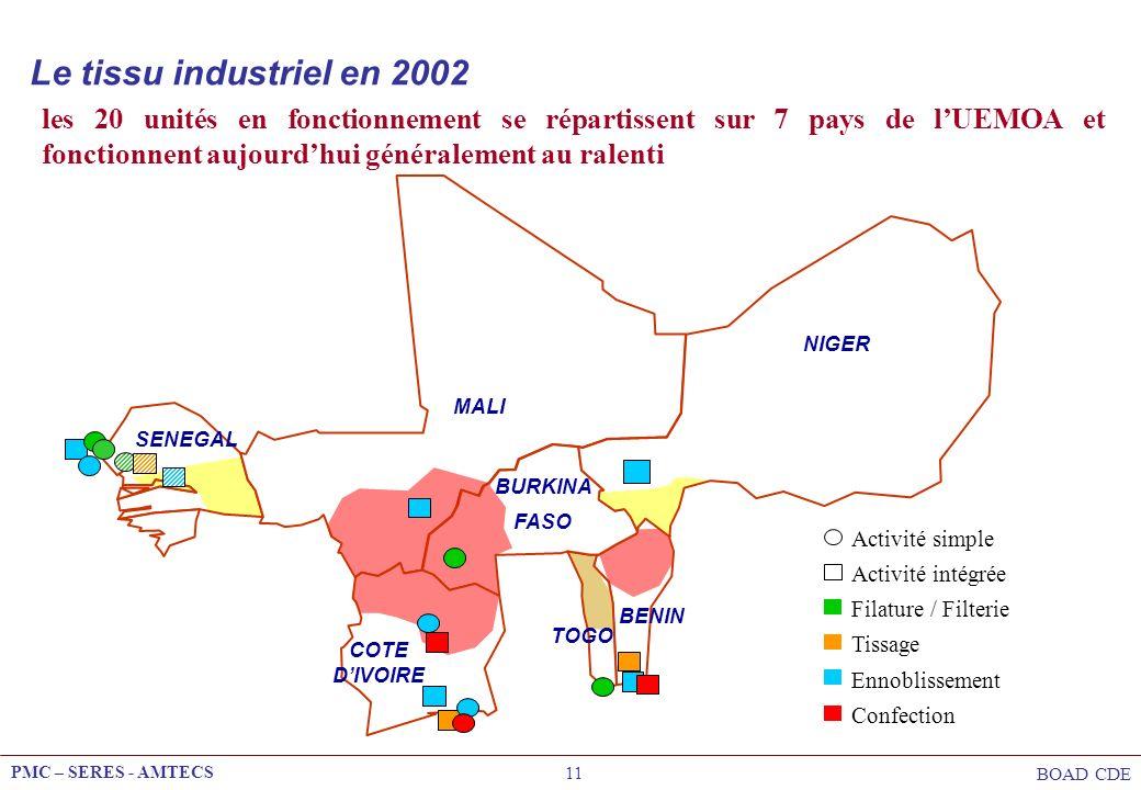 Le tissu industriel en 2002 les 20 unités en fonctionnement se répartissent sur 7 pays de l'UEMOA et fonctionnent aujourd'hui généralement au ralenti.