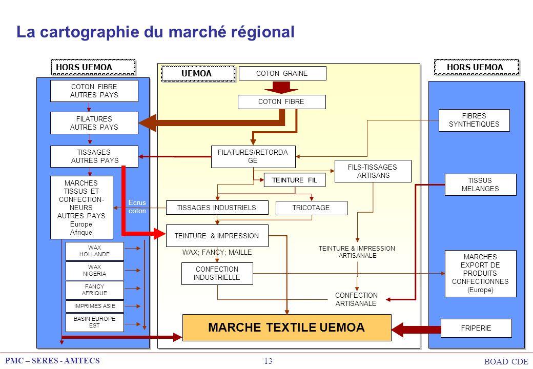 La cartographie du marché régional
