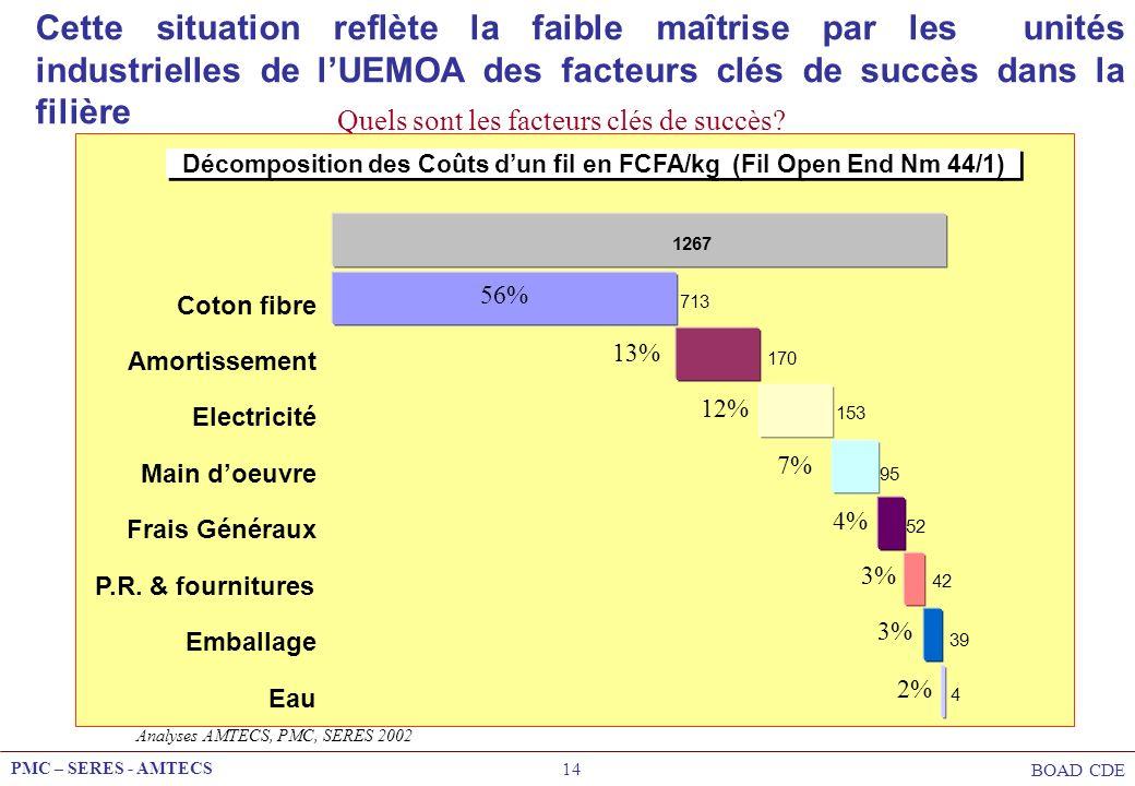 Décomposition des Coûts d'un fil en FCFA/kg (Fil Open End Nm 44/1)