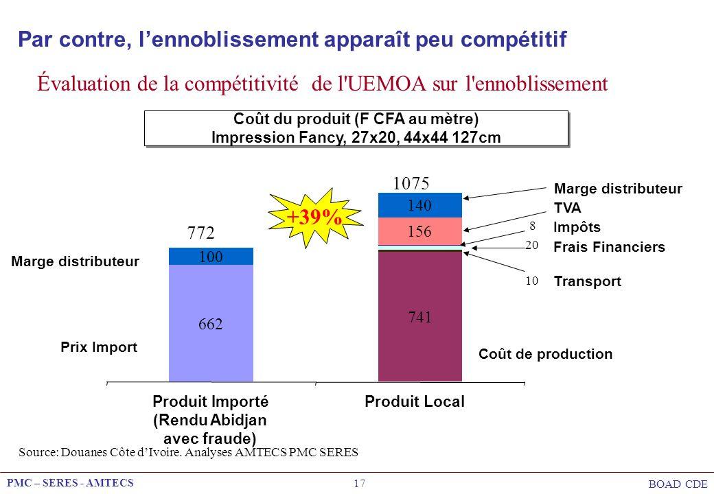 Coût du produit (F CFA au mètre)